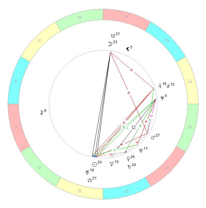 Астропрогнозы и online гороскопы, Текущие прогнозы для знаков зодиака